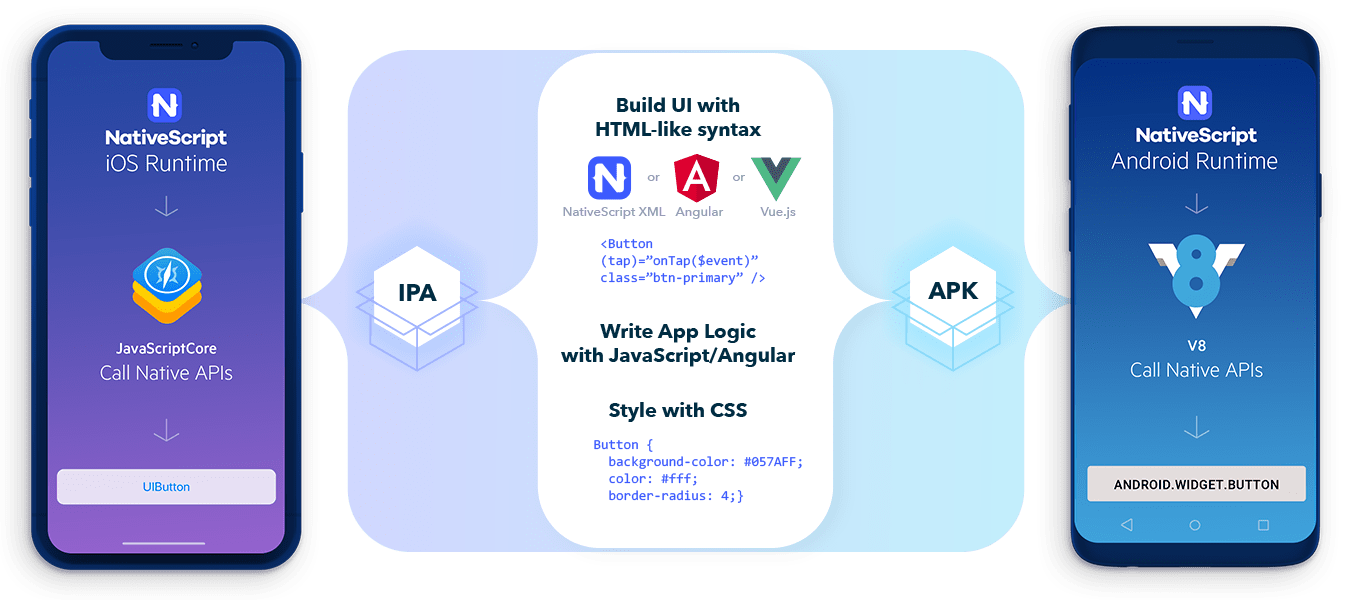 STARTING WITH NATIVESCRIPT